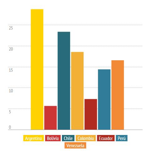 Rendimiento del cultivo de papa (2013) en los países países andinos (t/ha) FAOSTAT